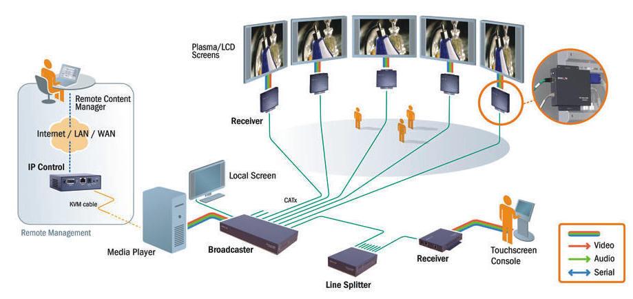 Control-DigitalSignage